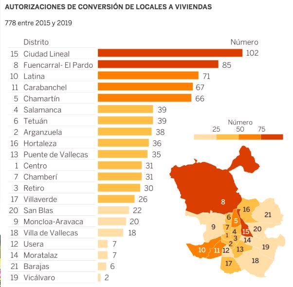 reformas de locales madrid